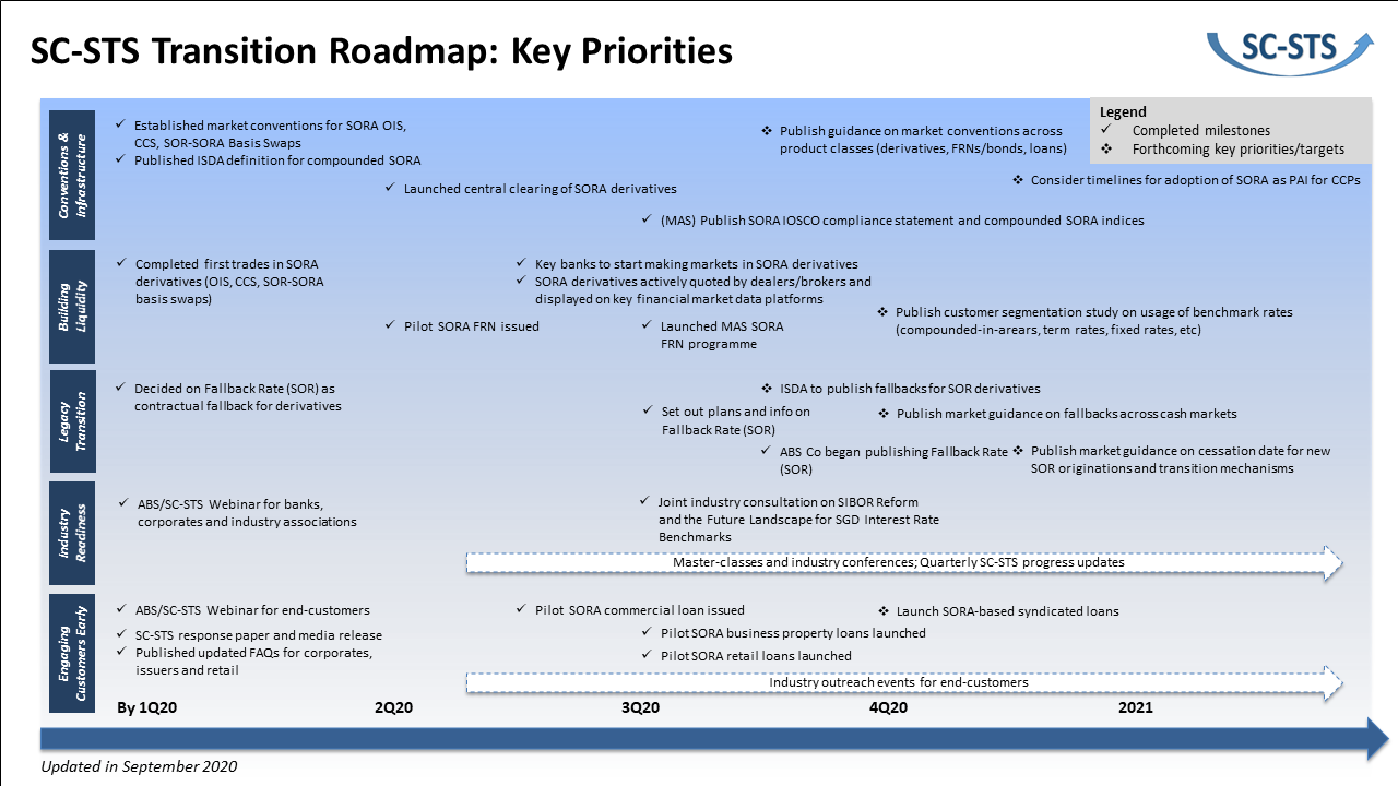 SC-STS Transition Roadmap (Sep 2020)